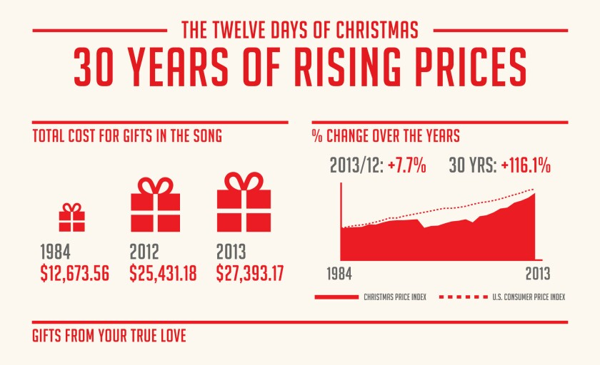 """A tongue-in-cheek price index shows that the cost of the gifts referenced in the Christmas carol """"12 Days of Christmas"""" rose to $27,393, up 7.7 % from last year."""