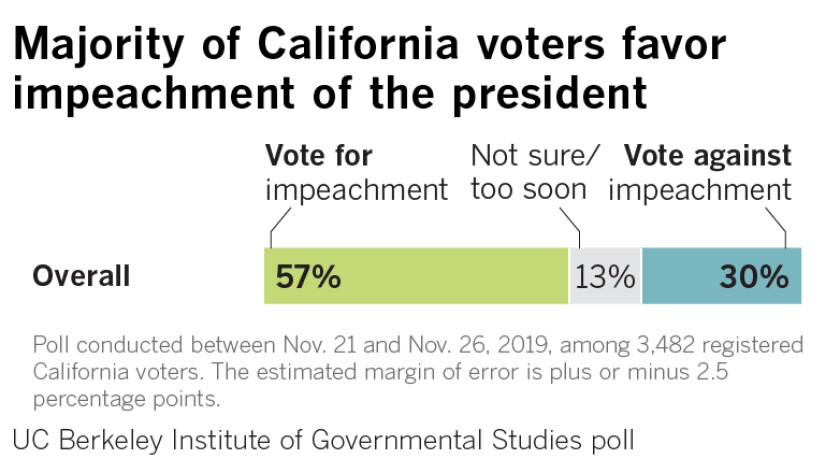 Majority of California voters favor impeachment of the president