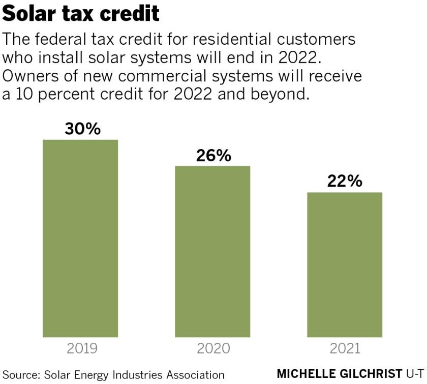 sd-fi-g-solar-taxcredit-01.jpg