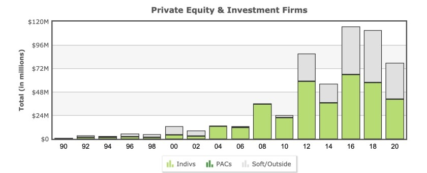 Private equity firms have kept the money flowing to politicians in recent years.