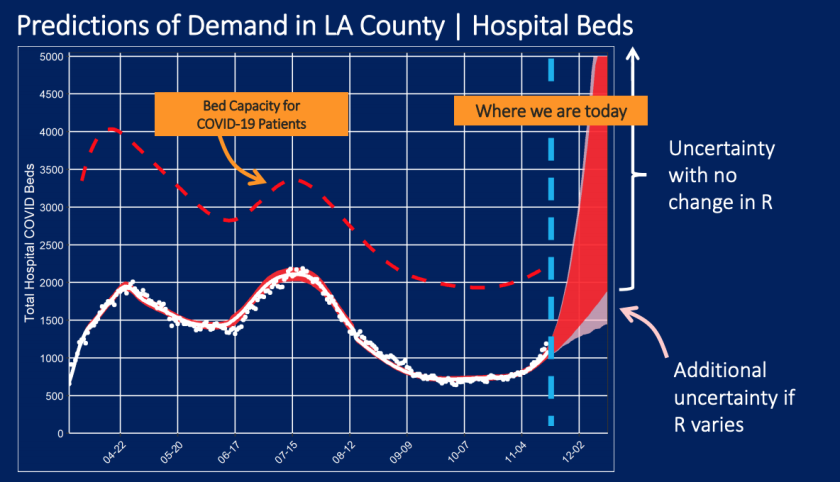 L.A. County is on track to see the highest number of hospitalizations during the pandemic if action is not quickly taken.