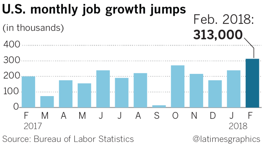 U.S. monthly job growth jumps
