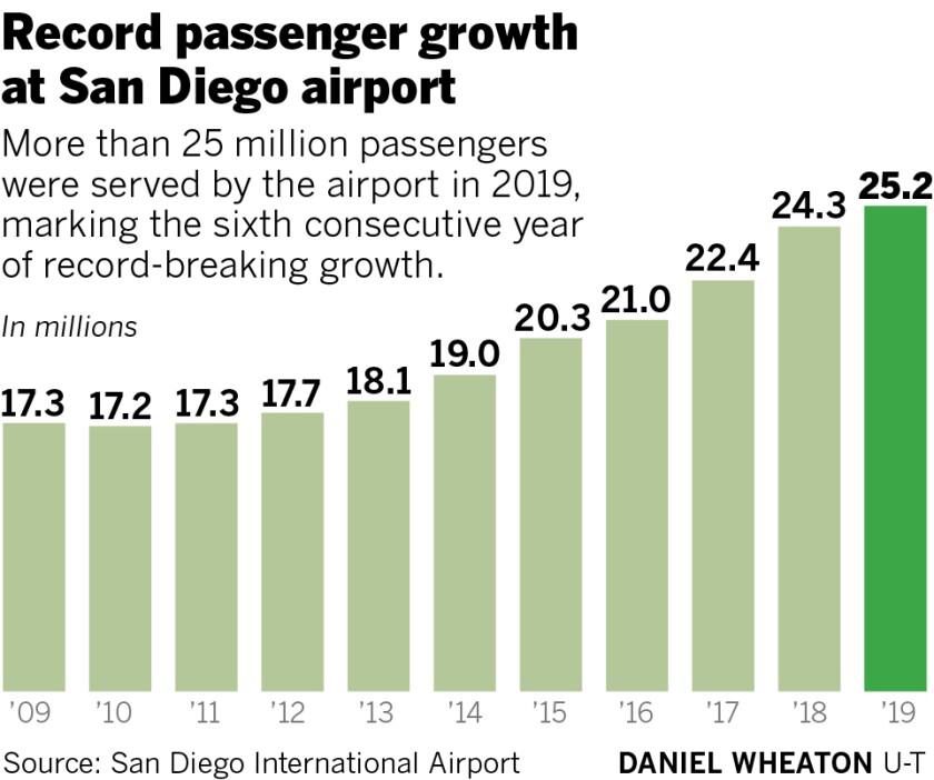 499635-sd-fi-g-airport-record-01.jpg