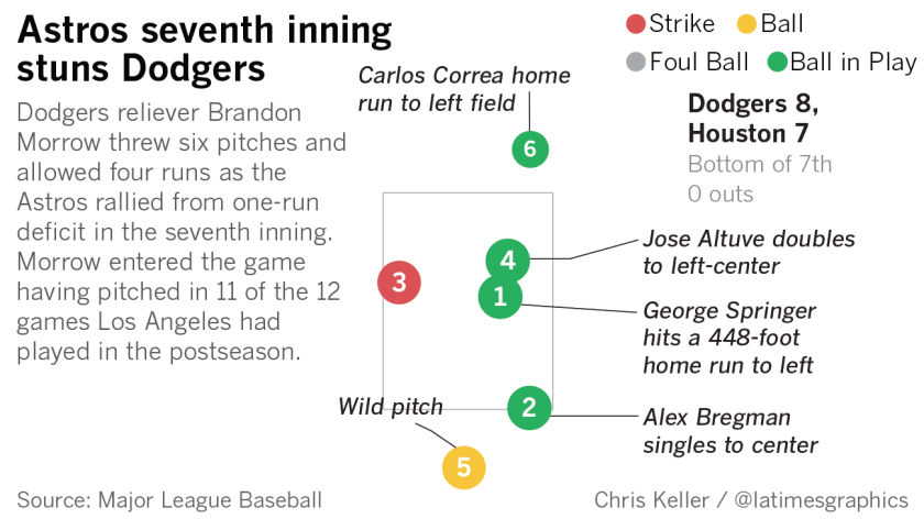 Dodgers reliever Brandon Morrow threw six pitches and allowed four runs as the Astros rallied from one-run deficit in the seventh inning. Morrow entered the game having pitched in 11 of the 12 games Los Angeles had played in the postseason.