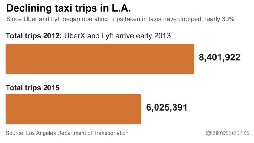 Declining taxi trips in L.A.