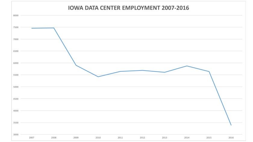 Despite a generous tax break for data centers, Iowa's employment in the sector has fallen.