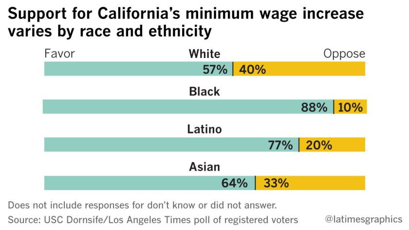 Support for California's minimum wage increase varies by race and ethnicity