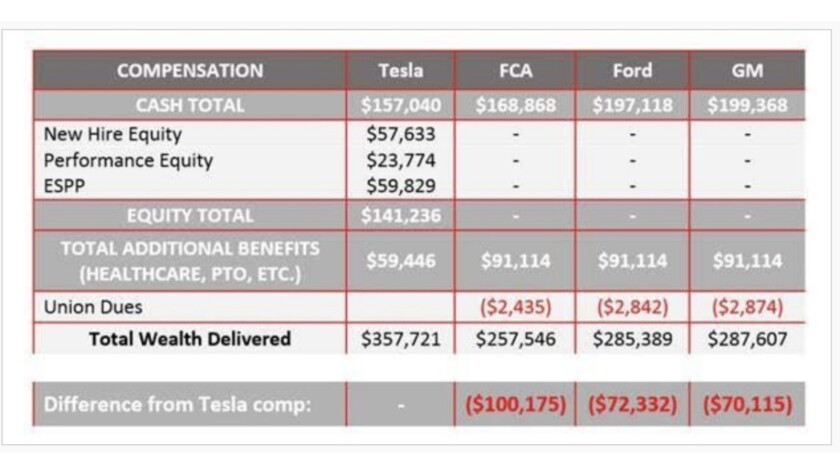 Do you feel lucky? Tesla's wage scale looks better than Fiat Chrysler, Ford, and GM only if the puta