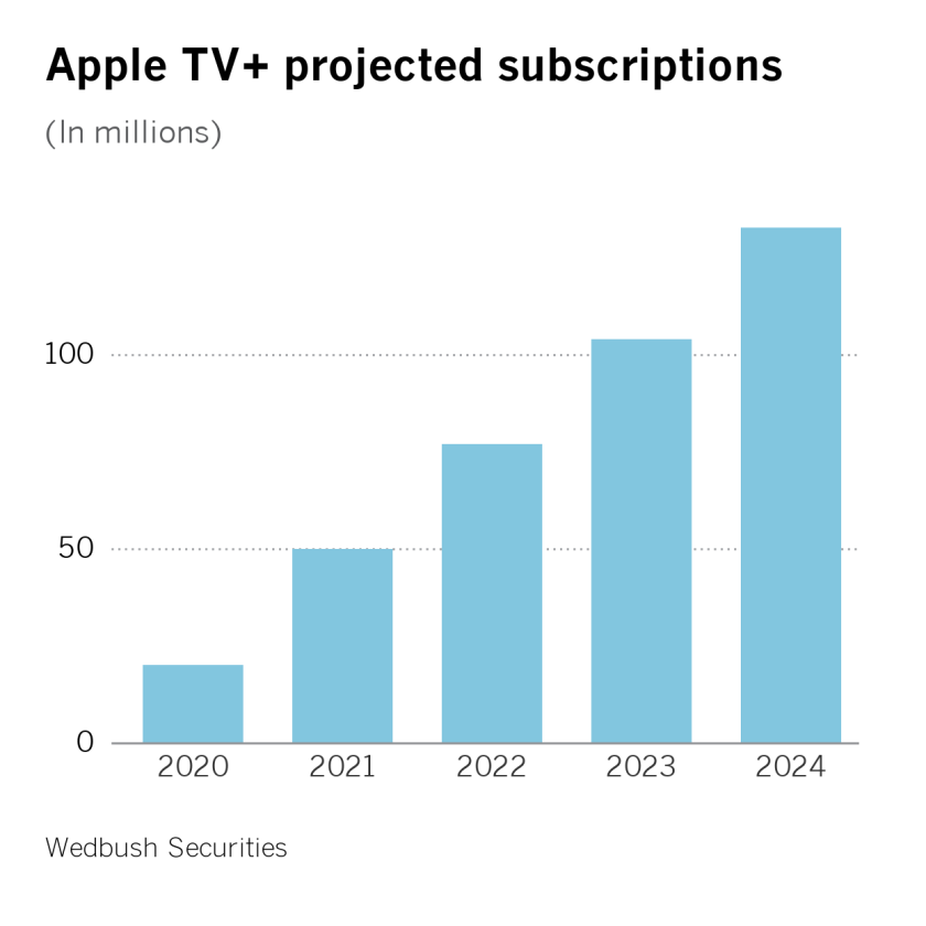 Apple TV+ projected subscriptions