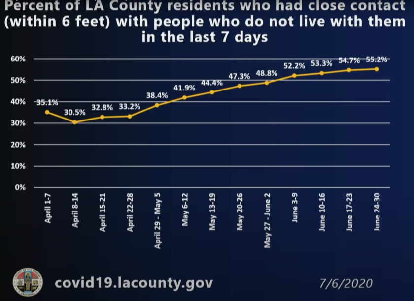 Percentage of L.A. County residents who had close contact with people outside of their household