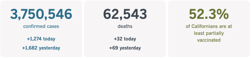 3,750,546 confirmed cases, up 1,274 today. 62,543 deaths, up 32 today. 52.3% of Californians at least part vaxxed
