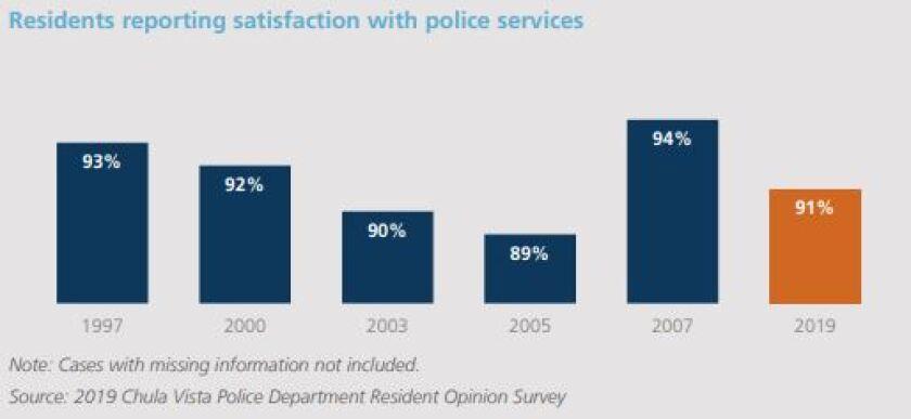 Chula Vista police satisfaction over time.JPG