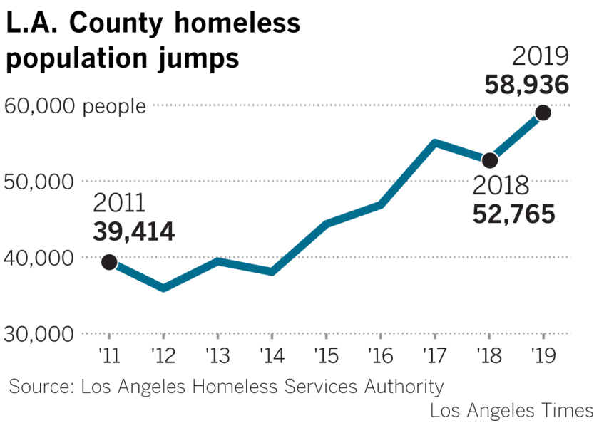 Los Angeles county's homeless population over time