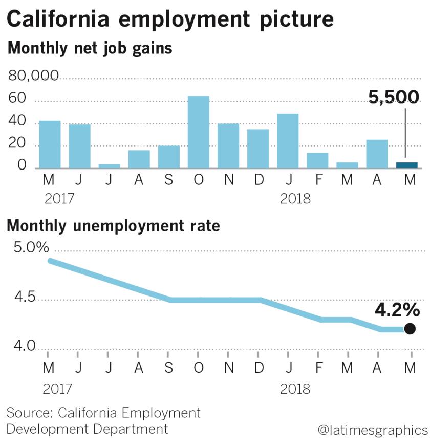 California jobs report, May 2018