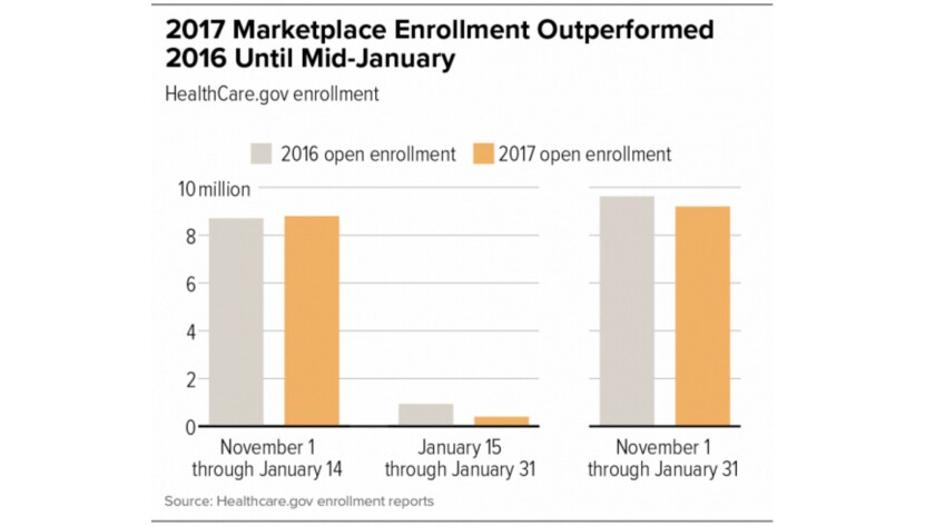 ACA enrollment for 2017 was running ahead of 2016 until mid-January, when the new Trump administrati