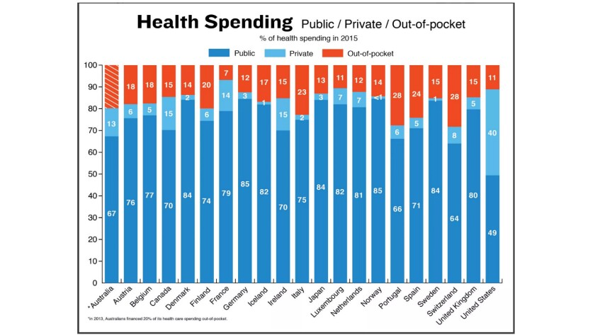 Most countries fund healthcare from public, private and out-of-pocket sources, but the U.S. system r