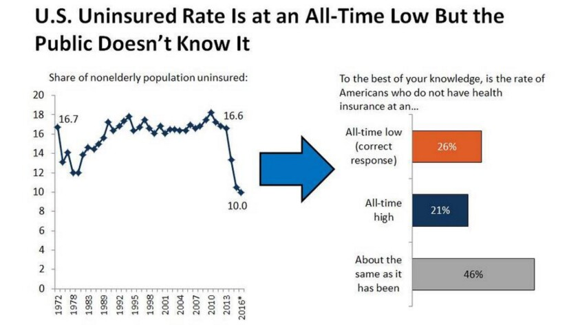 The Affordable Care Act has brought America's uninsured rate to an all-time low, but most Americans don't know that.