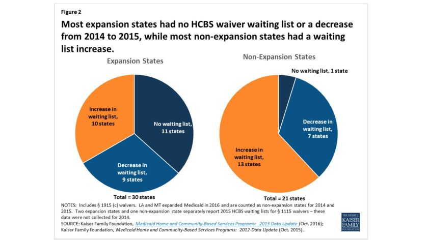 Contrary to Pence's claim, Medicaid expansion states had a better experience with Medicaid waiting l