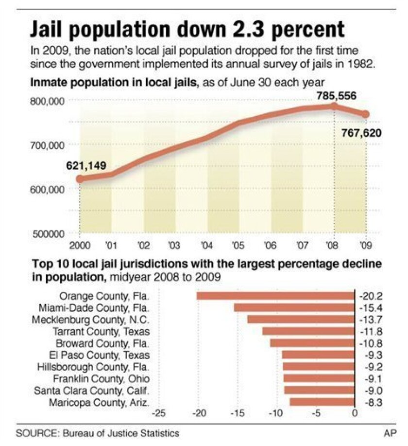 Graphic shows inmate population in local jails and top 10 local jail jurisdictions with the largest percentage change in population
