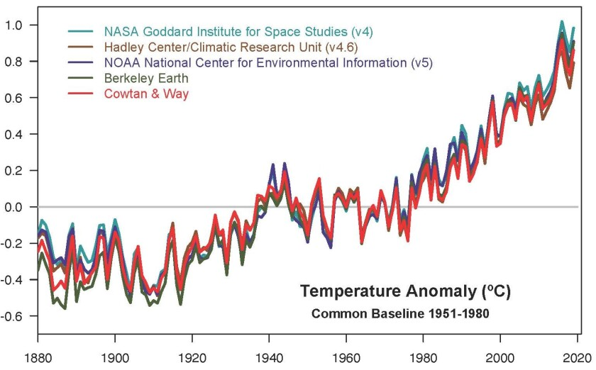 Graph showing rising temperatures
