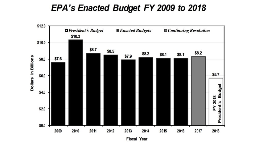 Trump's proposal would cut the EPA budget to just over half of what it was in 2010.