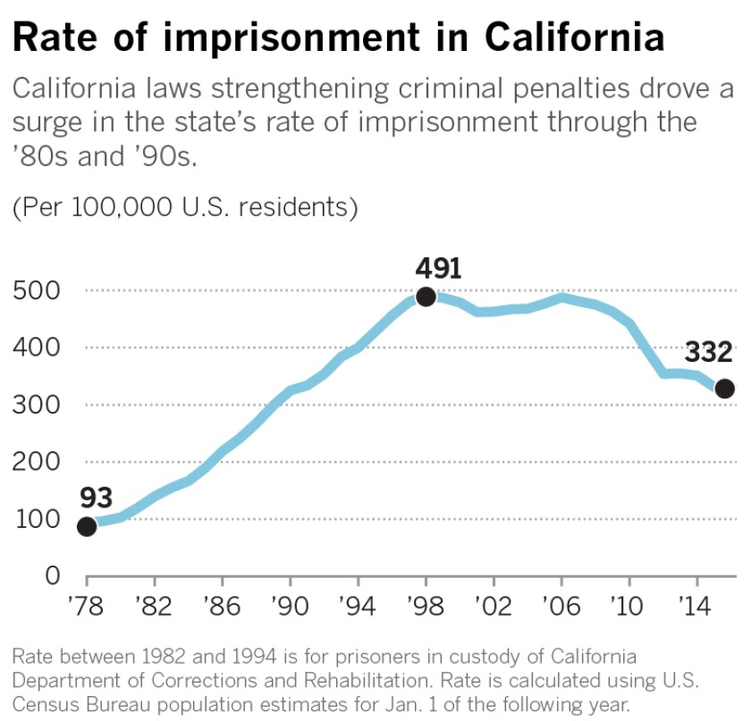 California laws strengthening criminal penalties drove a surge in the state's rate of imprisonment through the '80s and '90s.