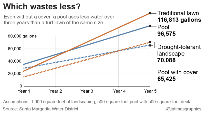Even without a cover, a pool uses less water over three years than a turf lawn of the same size.