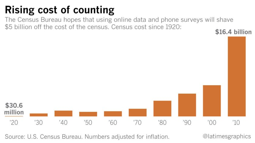 Rising cost of census