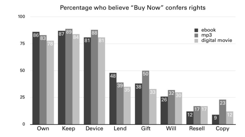 Many digital content buyers believe that a purchase confers rights, including permanent ownership, use on any device, and the right to lend, gift, bequeath or resell their purchases. They're wrong.