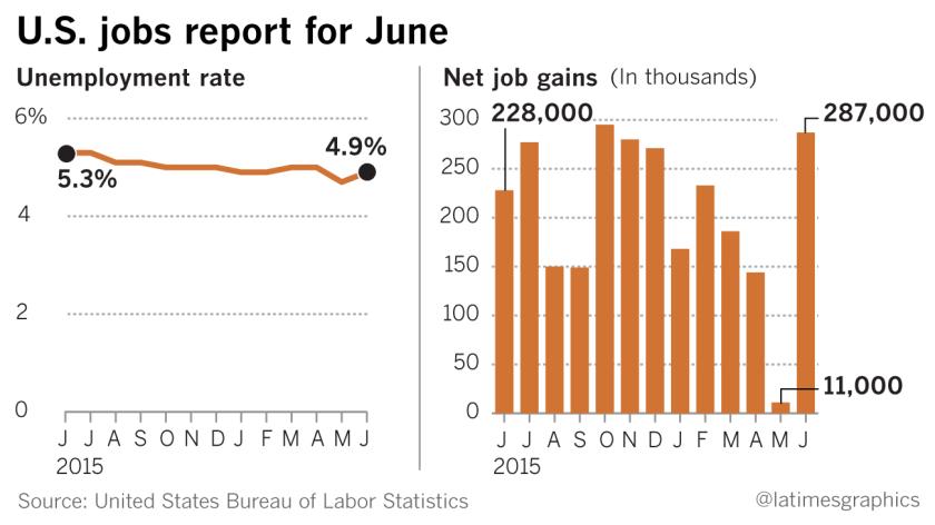 U.S. June jobs report