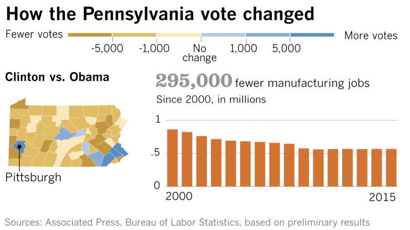 How the Pennsylvania vote changed