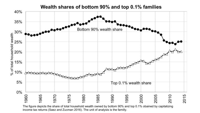 Column: Elizabeth Warren's wealth tax proposal is