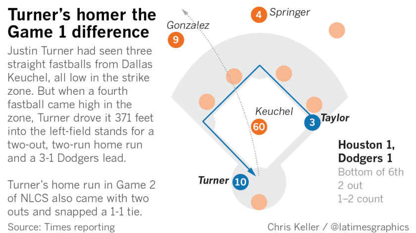Justin Turner had seen three straight fastballs from Dallas Keuchel, all low in the strike zone. But when a fourth fastball came high in the zone, Turner drove it 371 feet into the left-field stands for a two-out, two-run home run and a 3-1 Dodgers lead.