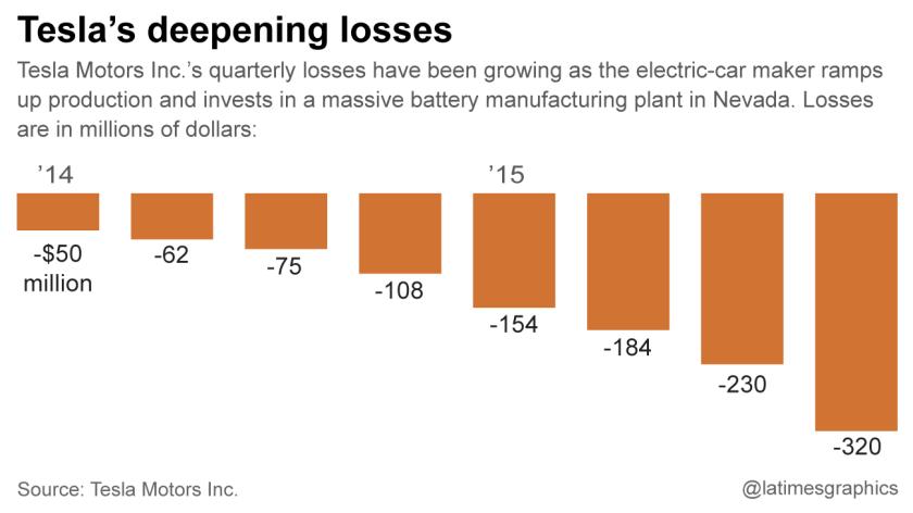 Tesla quarterly earnings