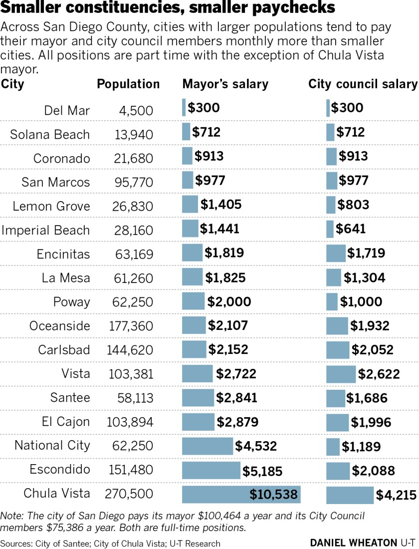 sd-zo-city-salaries-01.jpg
