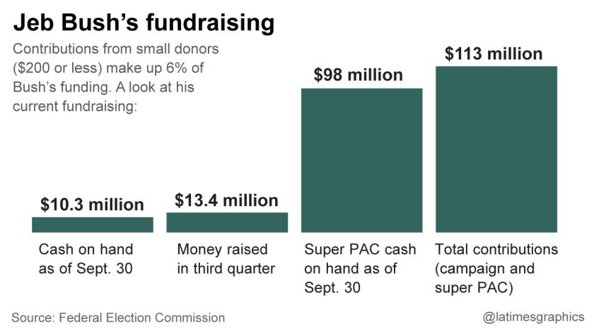 Jeb Bush's fundraising
