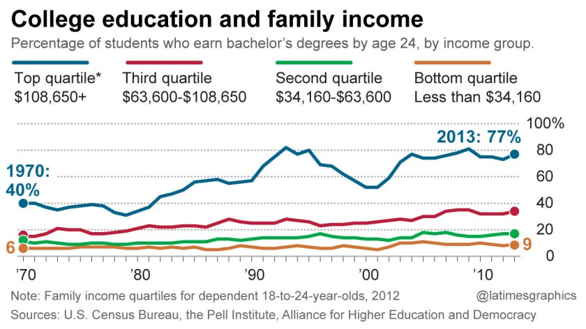 College students and family income