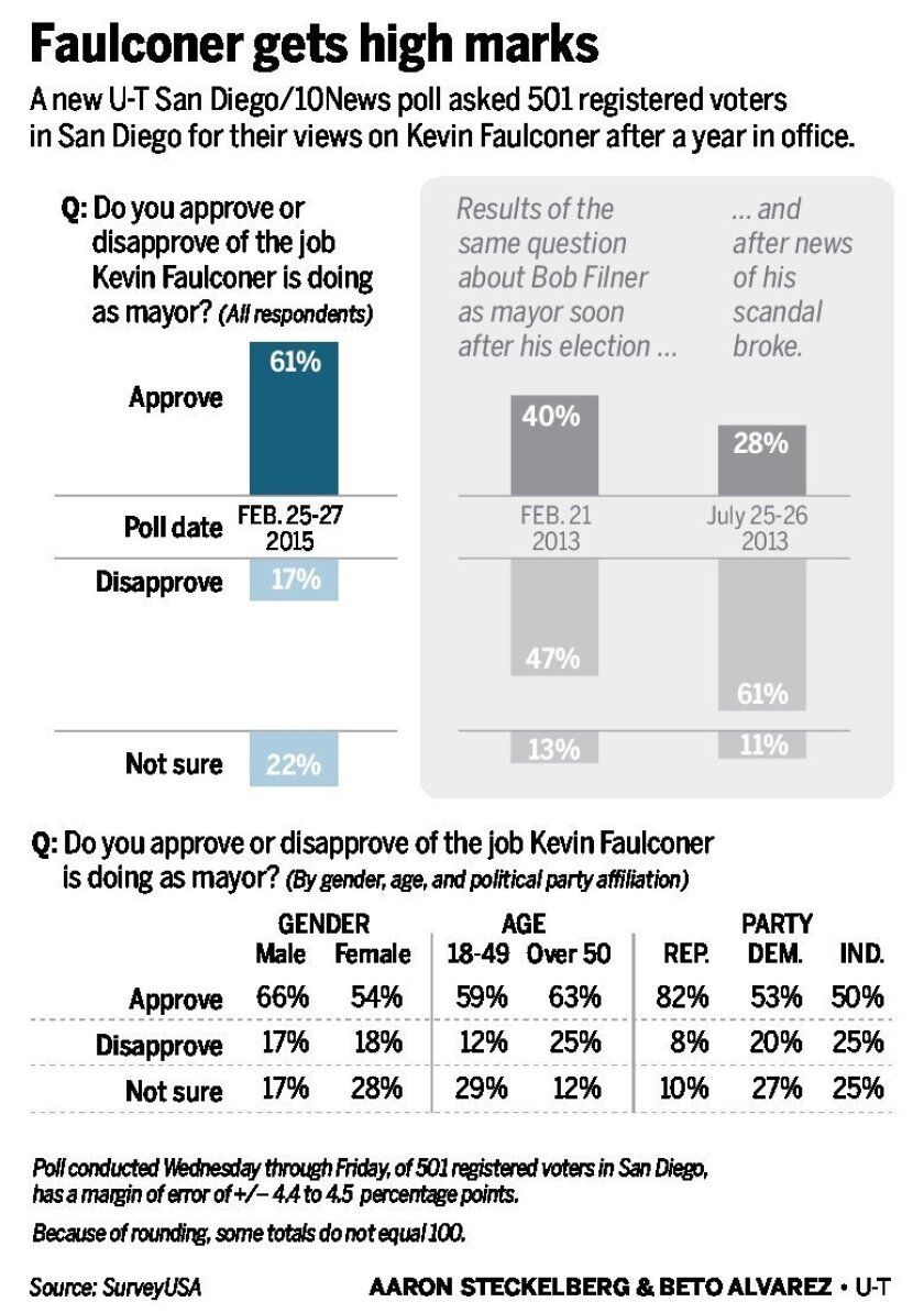 Faulconer-poll-02282015-01_1