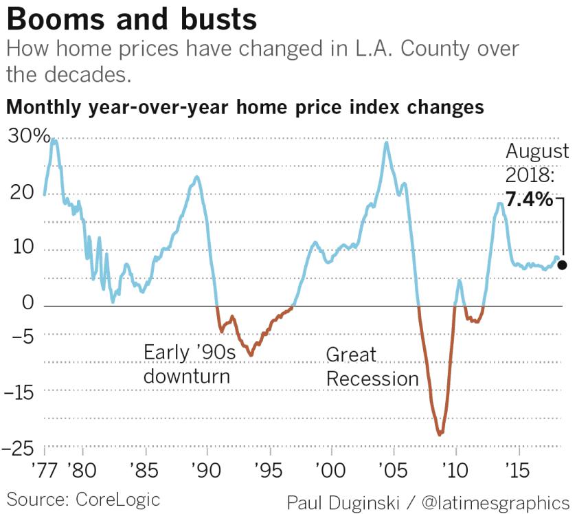 la-fi-g-housing-busts-web