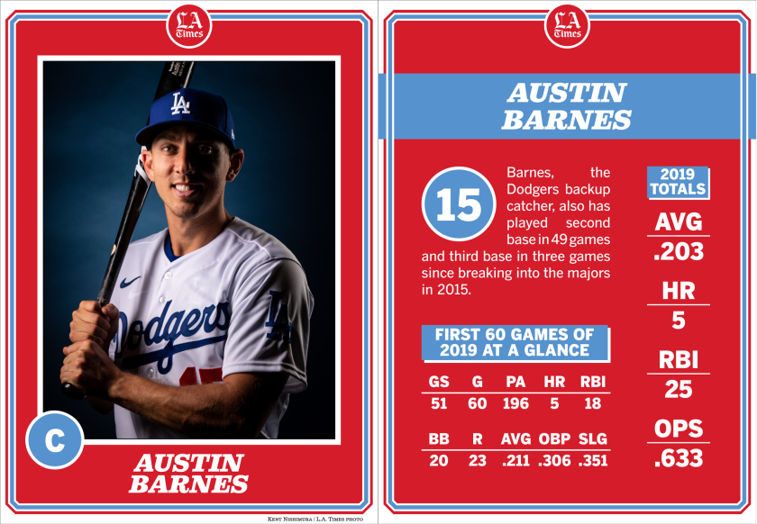 Dodgers catcher Austin Barnes.