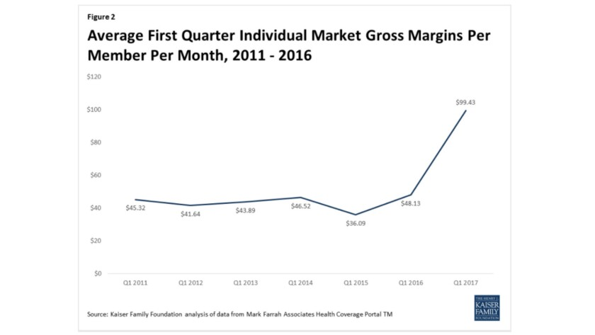 ...Producing much healthier margins for insurance companies, and a stabilizing marketplace.