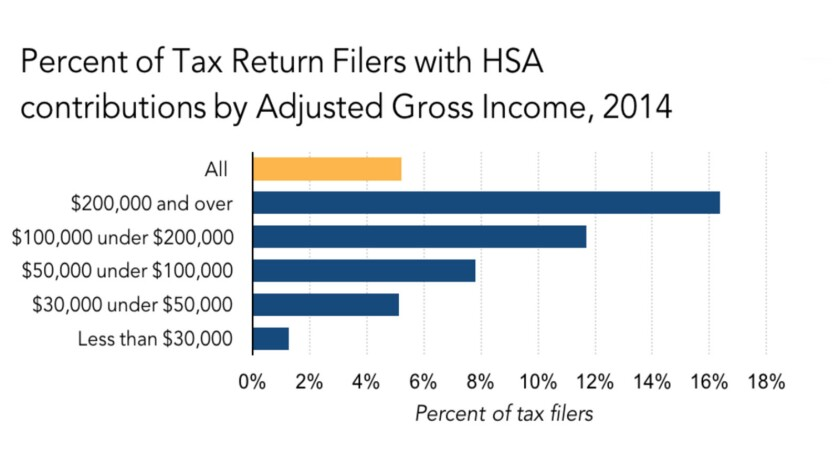 Health savings accounts are mostly exploited by the wealthy ...