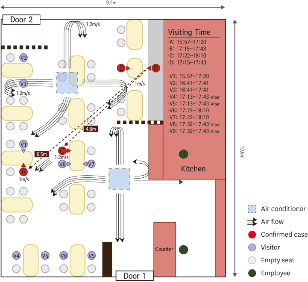 Diagram of coronavirus outbreak at South Korean restaurant with ceiling air conditioners, arrows representing the air flow.