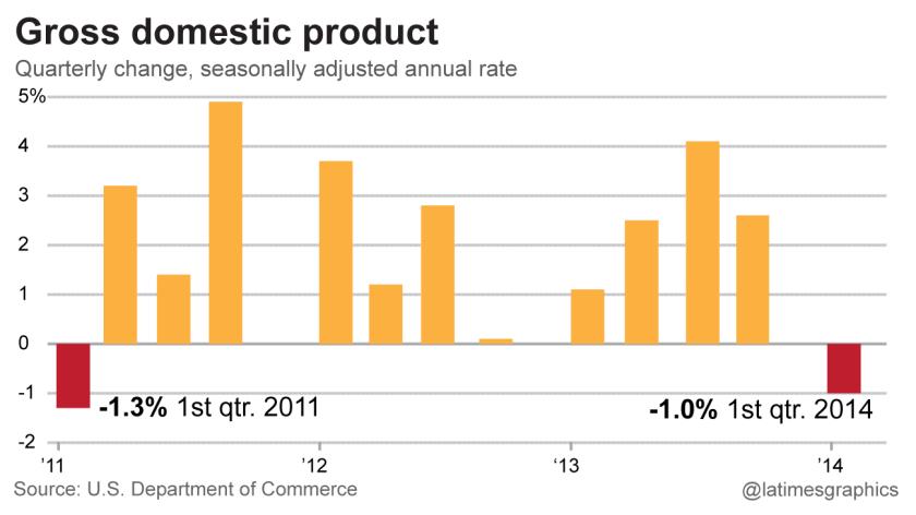 U.S. economy takes backward step; GDP falls