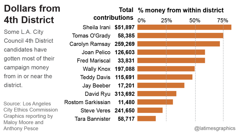Dollars from 4th District
