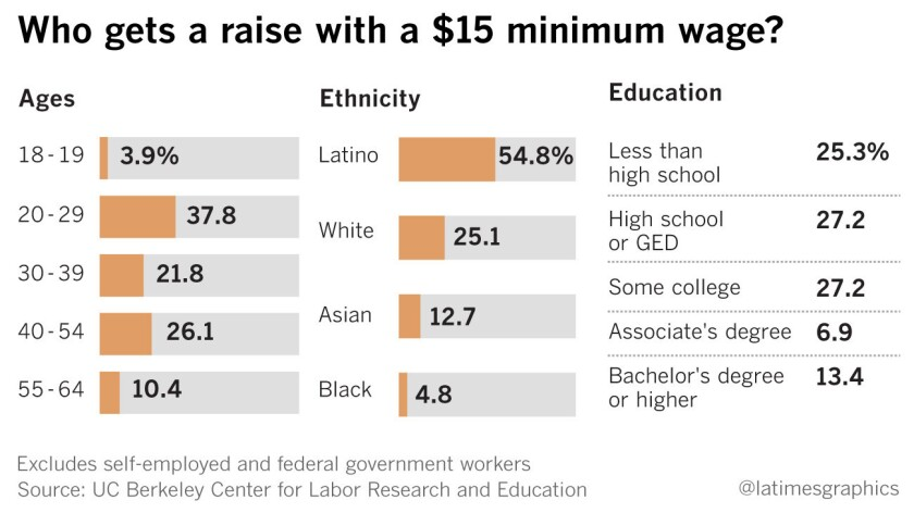 Who gets a raise with a $15 minimum wage?