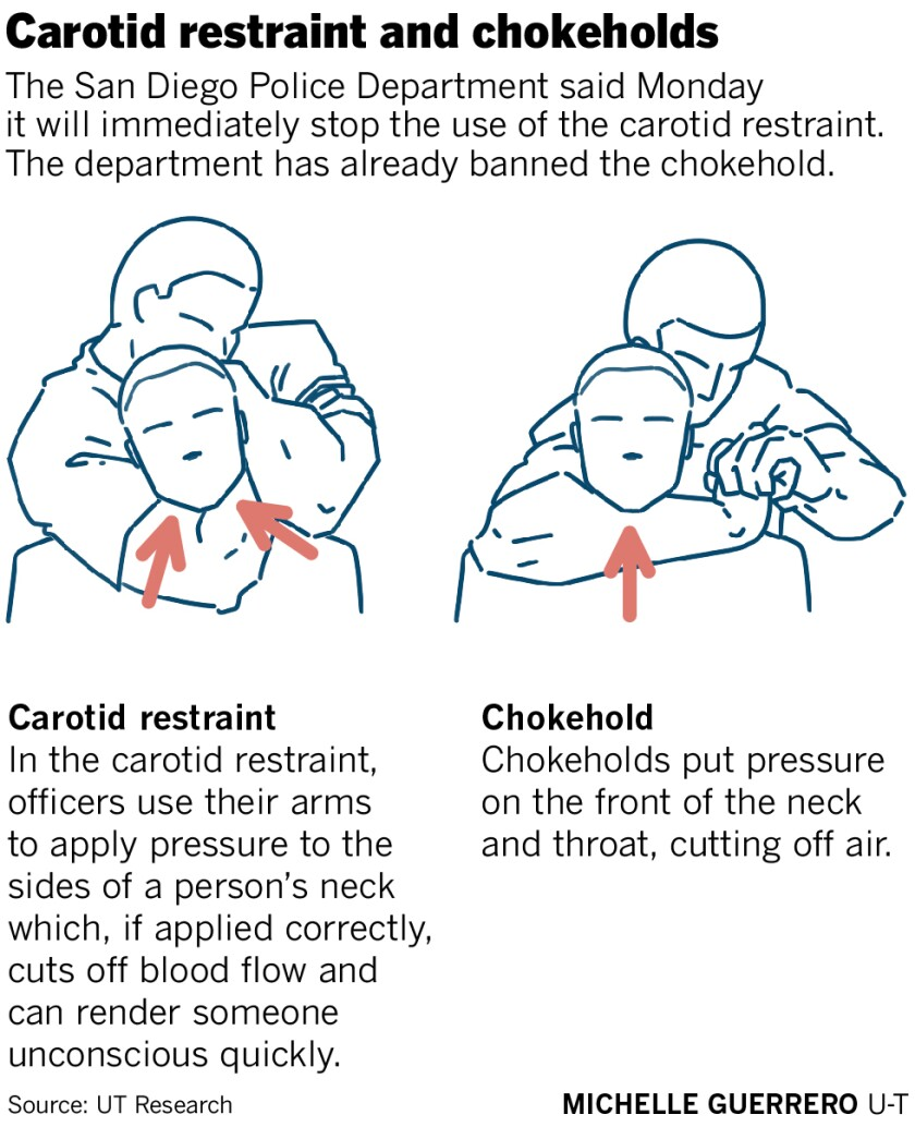 The San Diego Police Department said Monday it will immediately stop the use of the carotid restraint.