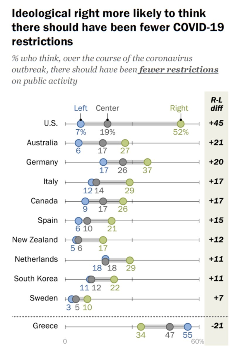 Graphic showing U.S. opinion on COVID-19 restrictions