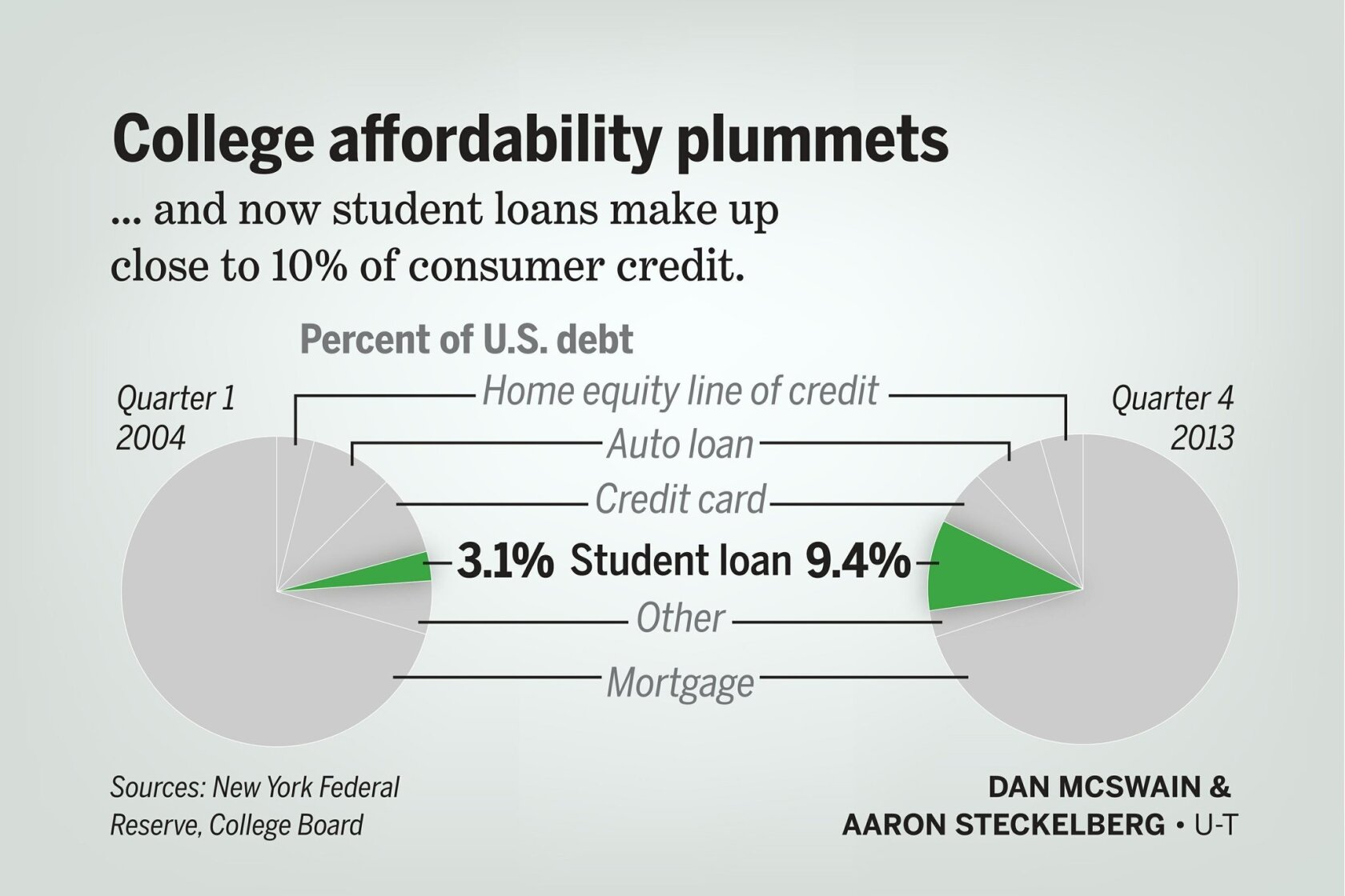 College-cost bubble ready to pop? - The San Diego Union-Tribune