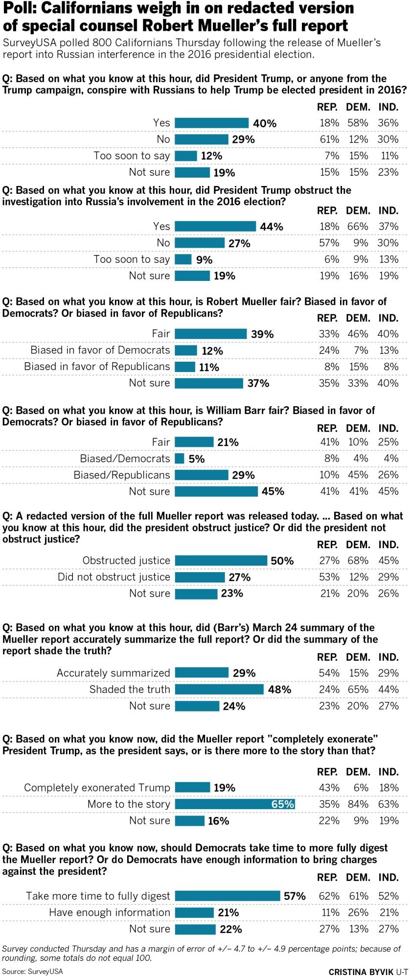sd-me-g-mueller-report-poll-01.jpg